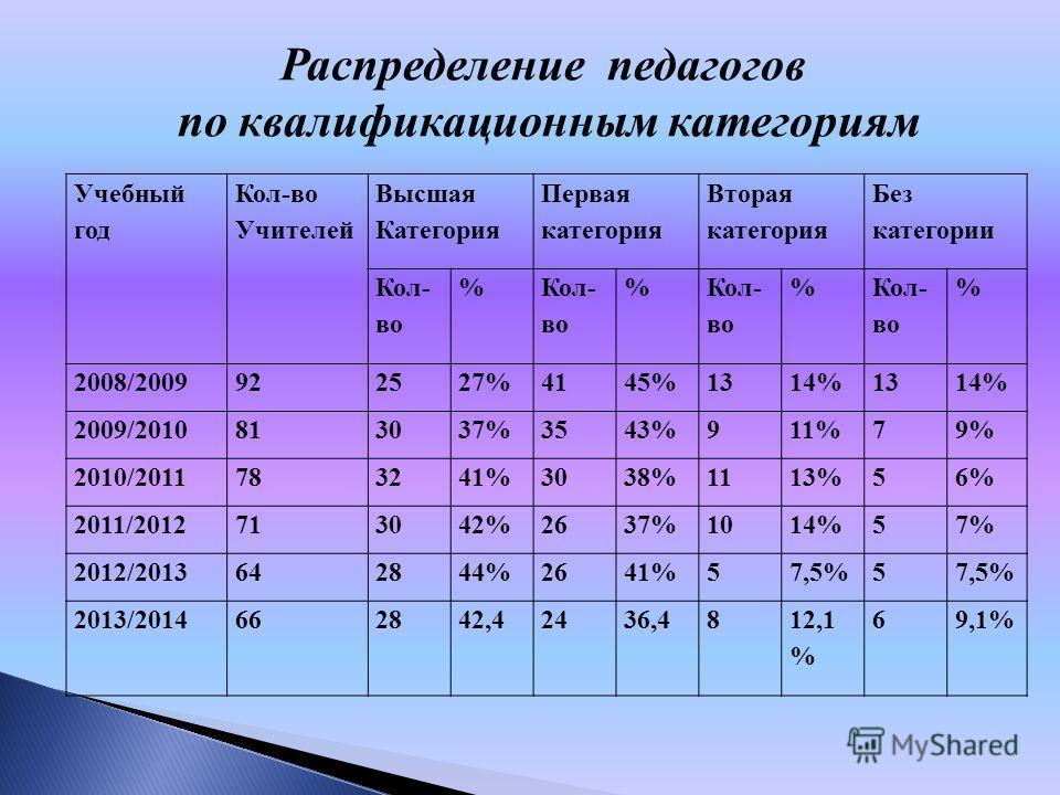 Распределение педагогов по квалификационным категориям Учебный год Кол-во Учителей Высшая Категория Первая категория Вторая категория Без категории Кол- во % % % % 2008/2009922527%4145%1314%1314% 2009/2010813037%3543%911%79% 2010/2011783241%3038%1113