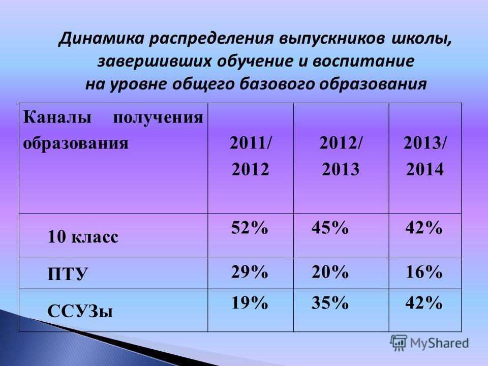 Каналы получения образования 2011/ 2012 2012/ 2013 2013/ 2014 10 класс 52% 45%42% ПТУ 29% 20%16% ССУЗы 19% 35%42% Динамика распределения выпускников школы, завершивших обучение и воспитание на уровне общего базового образования
