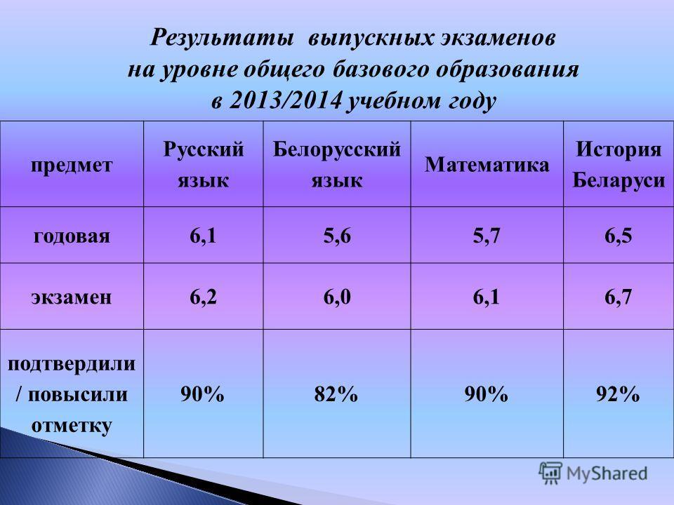 Результаты выпускных экзаменов на уровне общего базового образования в 2013/2014 учебном году предмет Русский язык Белорусский язык Математика История Беларуси годовая 6,15,65,76,5 экзамен 6,26,06,16,7 подтвердили / повысили отметку 90%82%90%92%