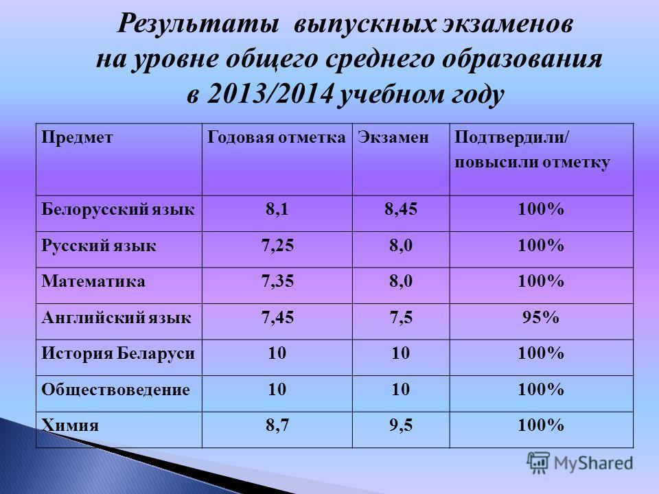 Результаты выпускных экзаменов на уровне общего среднего образования в 2013/2014 учебном году Предмет Годовая отметка Экзамен Подтвердили/ повысили отметку Белорусский язык 8,18,18,45100% Русский язык 7,258,08,0100% Математика 7,358,0100% Английский