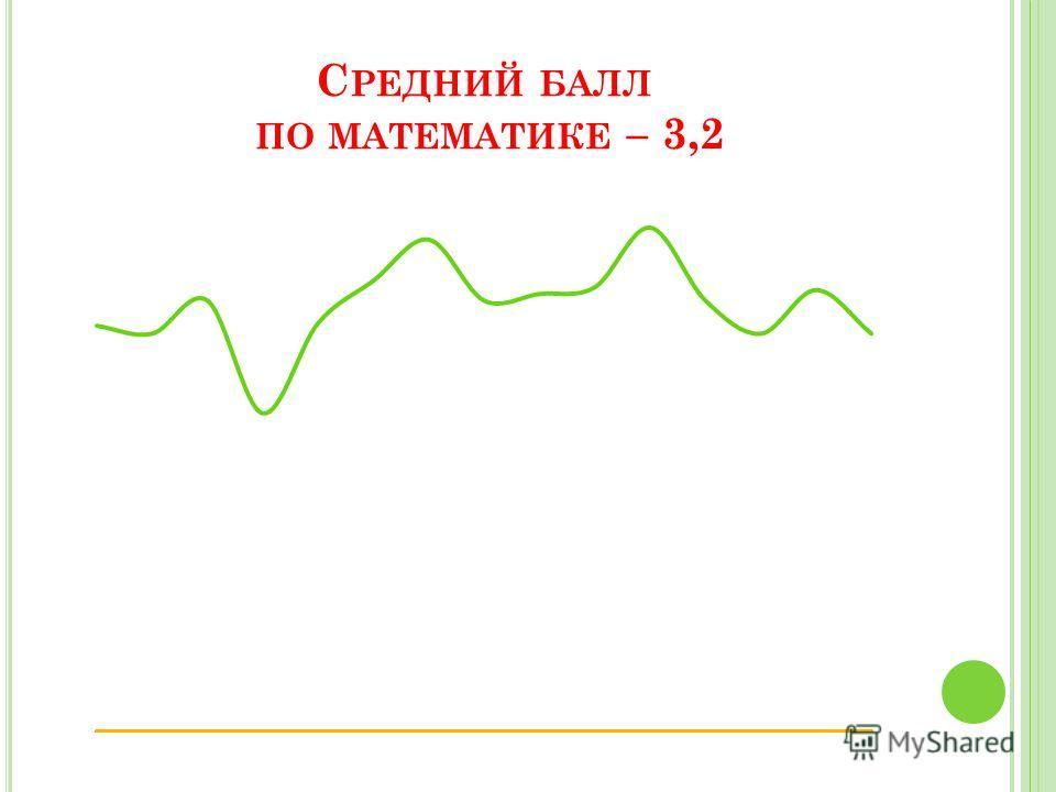 С РЕДНИЙ БАЛЛ ПО МАТЕМАТИКЕ – 3,2