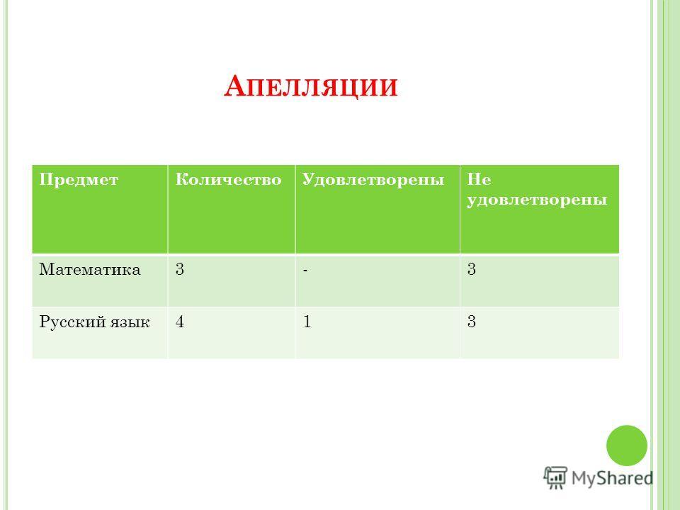 А ПЕЛЛЯЦИИ Предмет КоличествоУдовлетворены Не удовлетворены Математика 3-3 Русский язык 413