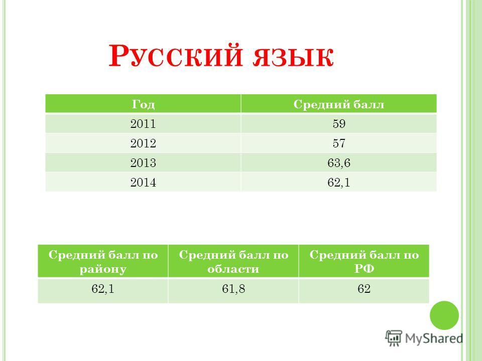Р УССКИЙ ЯЗЫК Год Средний балл 201159 201257 201363,6 201462,1 Средний балл по району Средний балл по области Средний балл по РФ 62,161,862