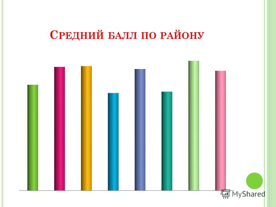 С РЕДНИЙ БАЛЛ ПО РАЙОНУ