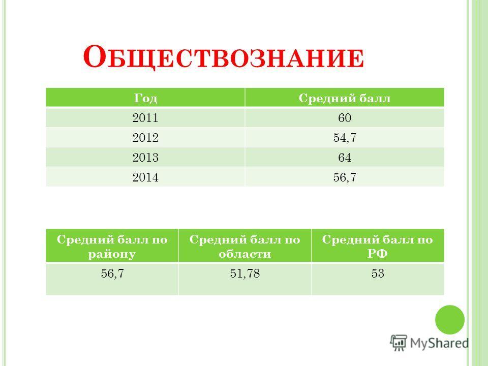 О БЩЕСТВОЗНАНИЕ Год Средний балл 201160 201254,7 201364 201456,7 Средний балл по району Средний балл по области Средний балл по РФ 56,751,7853