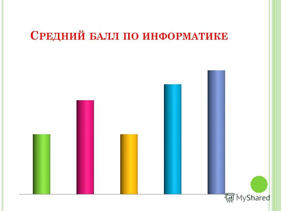 С РЕДНИЙ БАЛЛ ПО ИНФОРМАТИКЕ