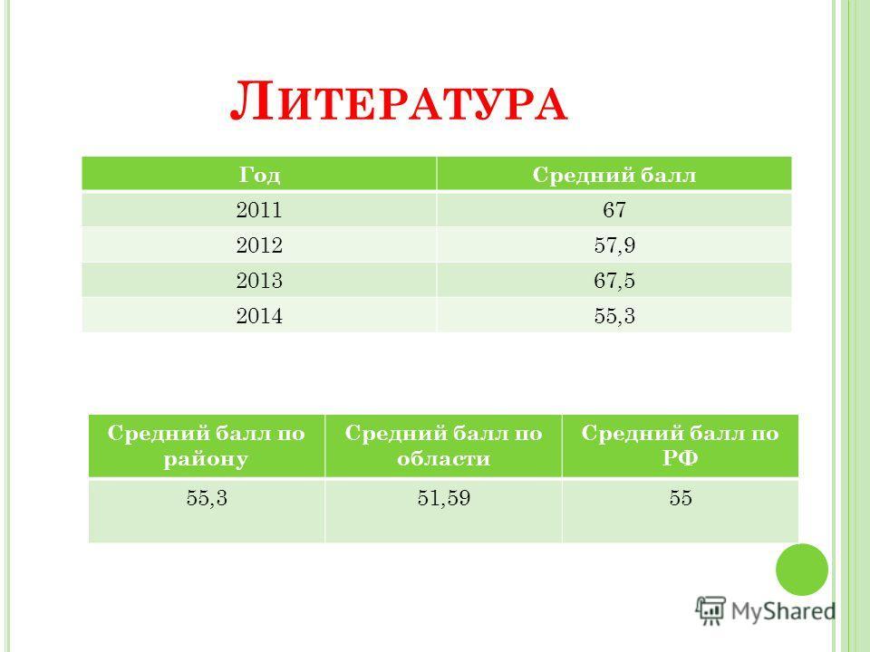 Л ИТЕРАТУРА Год Средний балл 201167 201257,9 201367,5 201455,3 Средний балл по району Средний балл по области Средний балл по РФ 55,351,5955