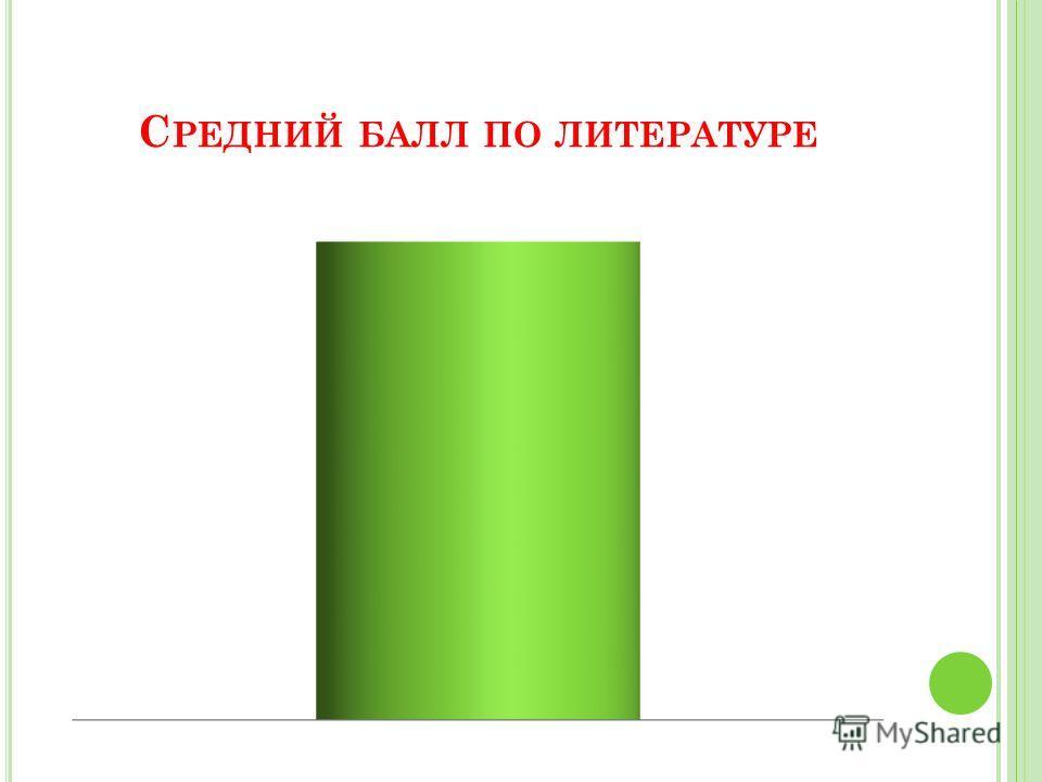 С РЕДНИЙ БАЛЛ ПО ЛИТЕРАТУРЕ