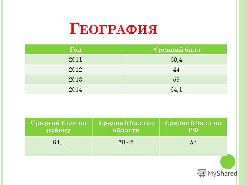 Г ЕОГРАФИЯ Год Средний балл 201169,4 201244 201359 201464,1 Средний балл по району Средний балл по области Средний балл по РФ 64,150,4553