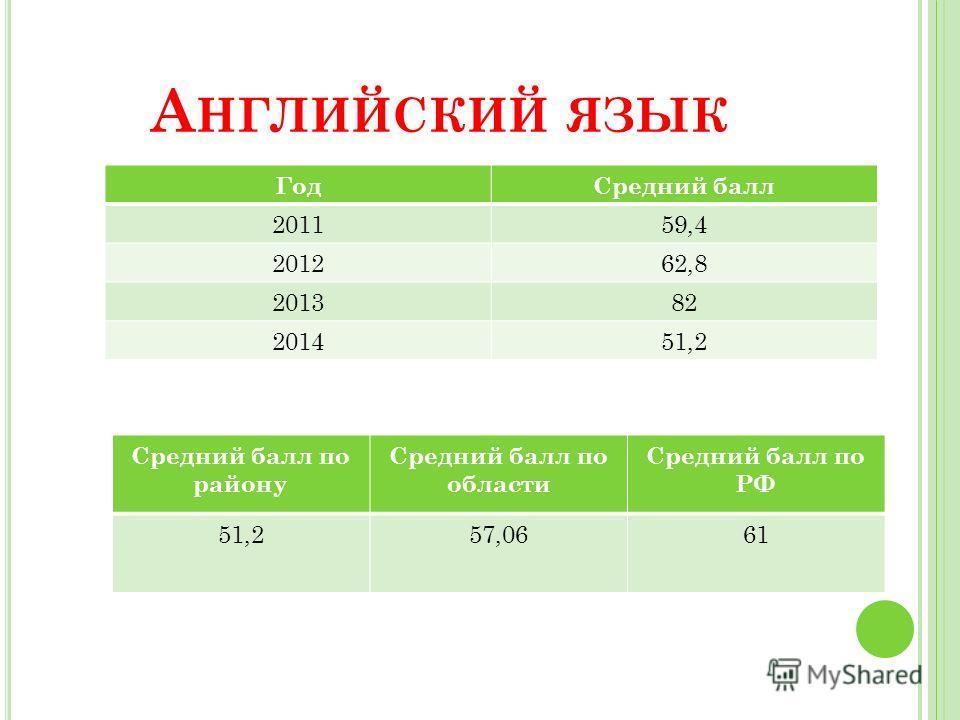 А НГЛИЙСКИЙ ЯЗЫК Год Средний балл 201159,4 201262,8 201382 201451,2 Средний балл по району Средний балл по области Средний балл по РФ 51,257,0661