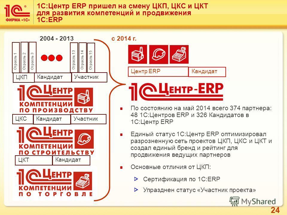 24 1С:Центр ERP пришел на смену ЦКП, ЦКС и ЦКТ для развития компетенций и продвижения 1С:ERP По состоянию на май 2014 всего 374 партнера: 48 1С:Центров ERP и 326 Кандидатов в 1С:Центр ERP Единый статус 1С:Центр ERP оптимизировал разрозненную сеть про