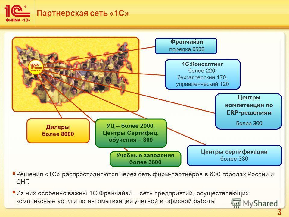3 Решения «1С» распространяются через сеть фирм-партнеров в 600 городах России и СНГ. Из них особенно важны 1С:Франчайзи – сеть предприятий, осуществляющих комплексные услуги по автоматизации учетной и офисной работы. Партнерская сеть «1С» Франчайзи