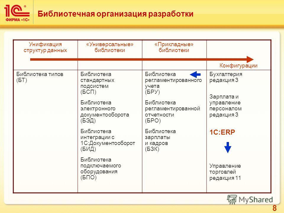 8 Библиотечная организация разработки Унификация структур данных «Универсальные» библиотеки «Прикладные» библиотеки Конфигурации Библиотека типов (БТ) Библиотека стандартных подсистем (БСП) Библиотека электронного документооборота (БЭД) Библиотека ин
