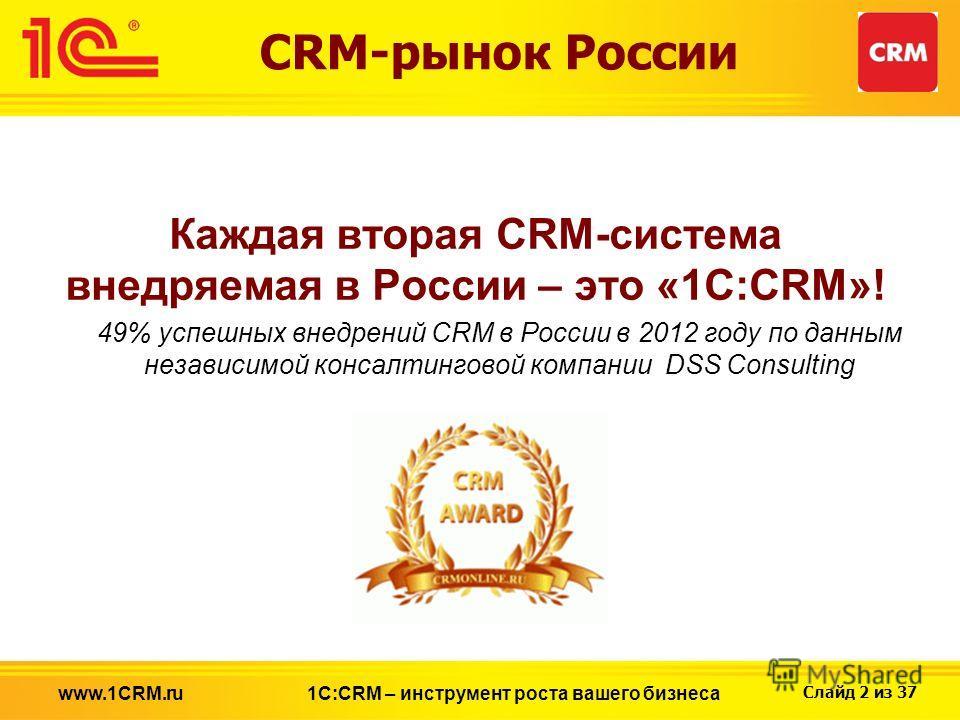 Слайд 2 из 37 CRM-рынок России Каждая вторая CRM-система внедряемая в России – это «1С:CRM»! 49% успешных внедрений CRM в России в 2012 году по данным независимой консалтинговой компании DSS Consulting 1С:CRM – инструмент роста вашего бизнесаwww.1CRM