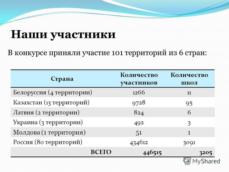Наши участники В конкурсе приняли участие 101 территорий из 6 стран: Страна Количество участников Количество школ Белоруссия (4 территории)126611 Казахстан (13 территорий)972895 Латвия (2 территории)8246 Украина (3 территории)4923 Молдова (1 территор