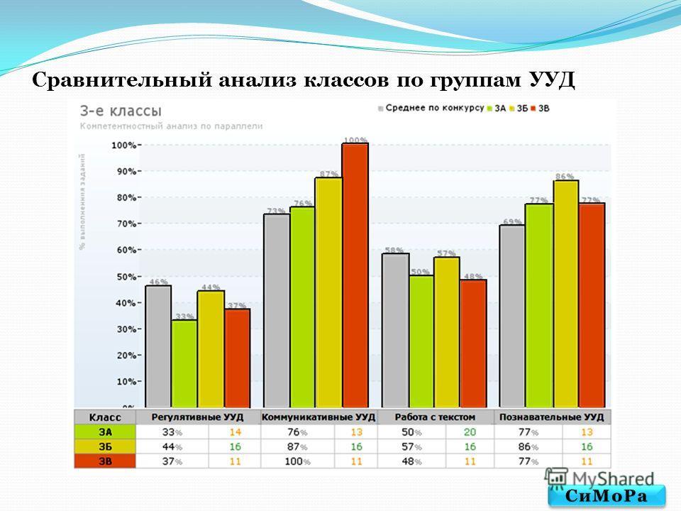 Сравнительный анализ классов по группам УУД