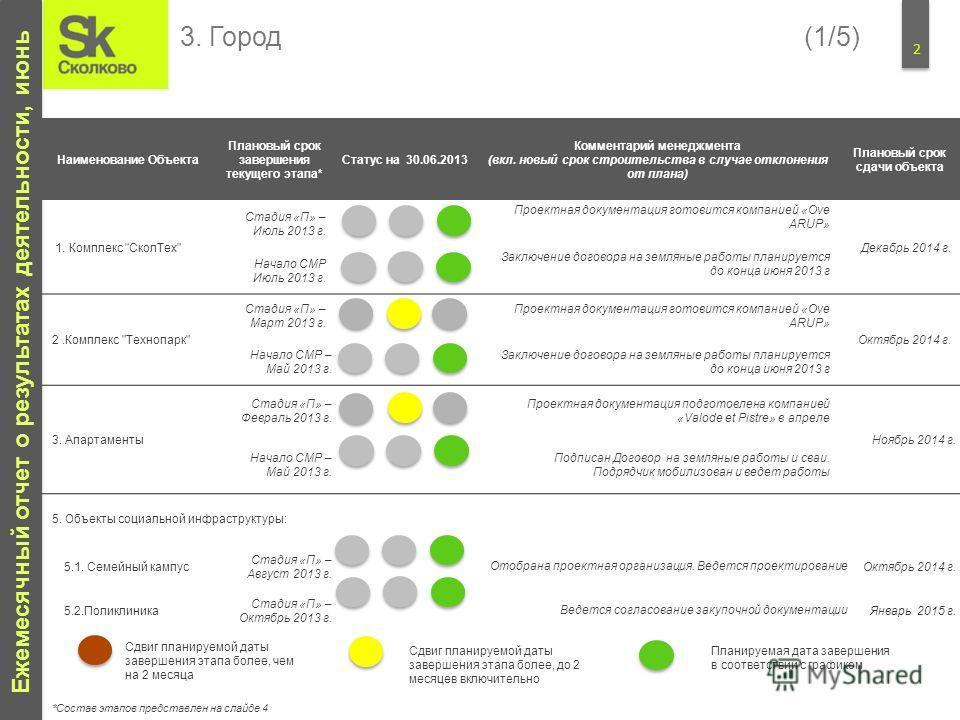 2 Ежемесячный отчет о результатах деятельности, июнь Наименование Объекта Плановый срок завершения текущего этапа* Статус на 30.06.2013 Комментарий менеджмента (вкл. новый срок строительства в случае отклонения от плана) Плановый срок сдачи объекта 1