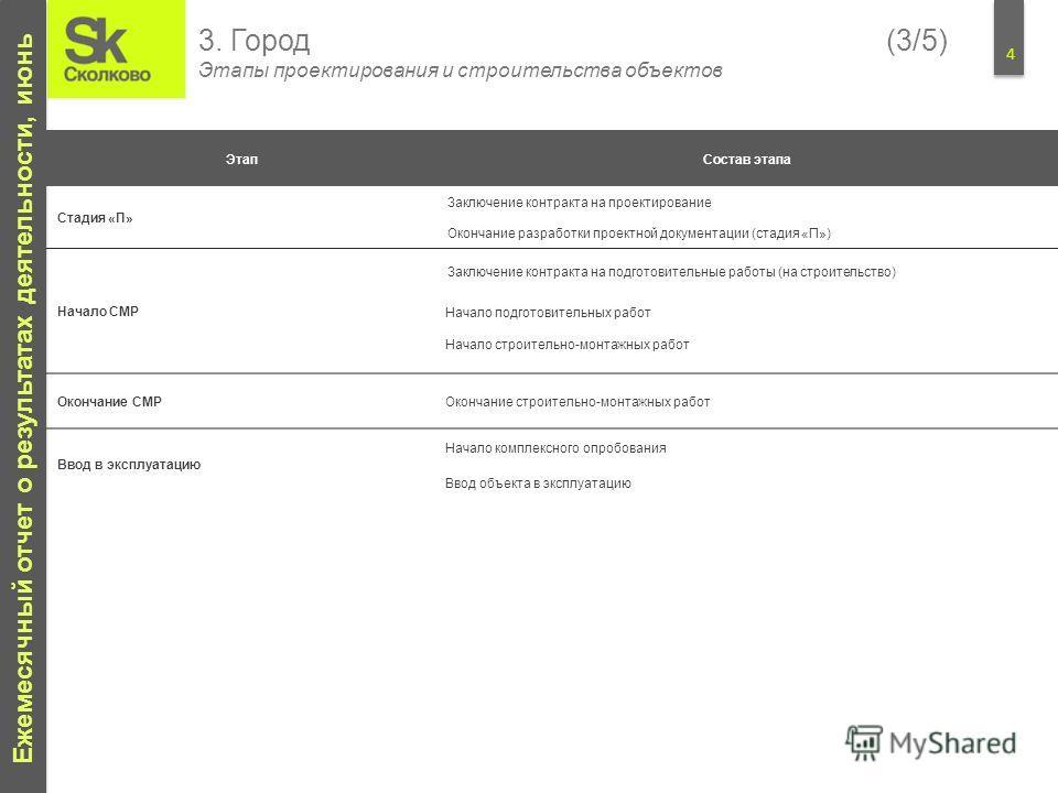 4 Ежемесячный отчет о результатах деятельности, июнь 3. Город(3/5) Этапы проектирования и строительства объектов Этап Состав этапа Стадия «П» Заключение контракта на проектирование Окончание разработки проектной документации (стадия «П») Начало СМР З