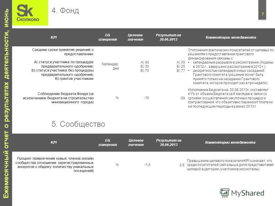 7 Ежемесячный отчет о результатах деятельности, июнь KPI Ед. измерения Целевое значение Результат на 30.06.2013 Комментарии менеджмента Средние сроки принятия решений о предоставлении: А) статуса участника по процедуре предварительного одобрения; Б)