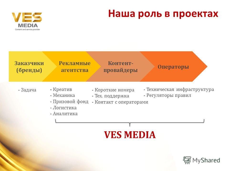 Наша роль в проектах Рекламные агентства Контент- провайдеры Операторы Заказчики (бренды) - Задача - Креатив - Механика - Призовой фонд - Логистика - Аналитика - Короткие номера - Тех. поддержка - Контакт с операторами - Техническая инфраструктура -