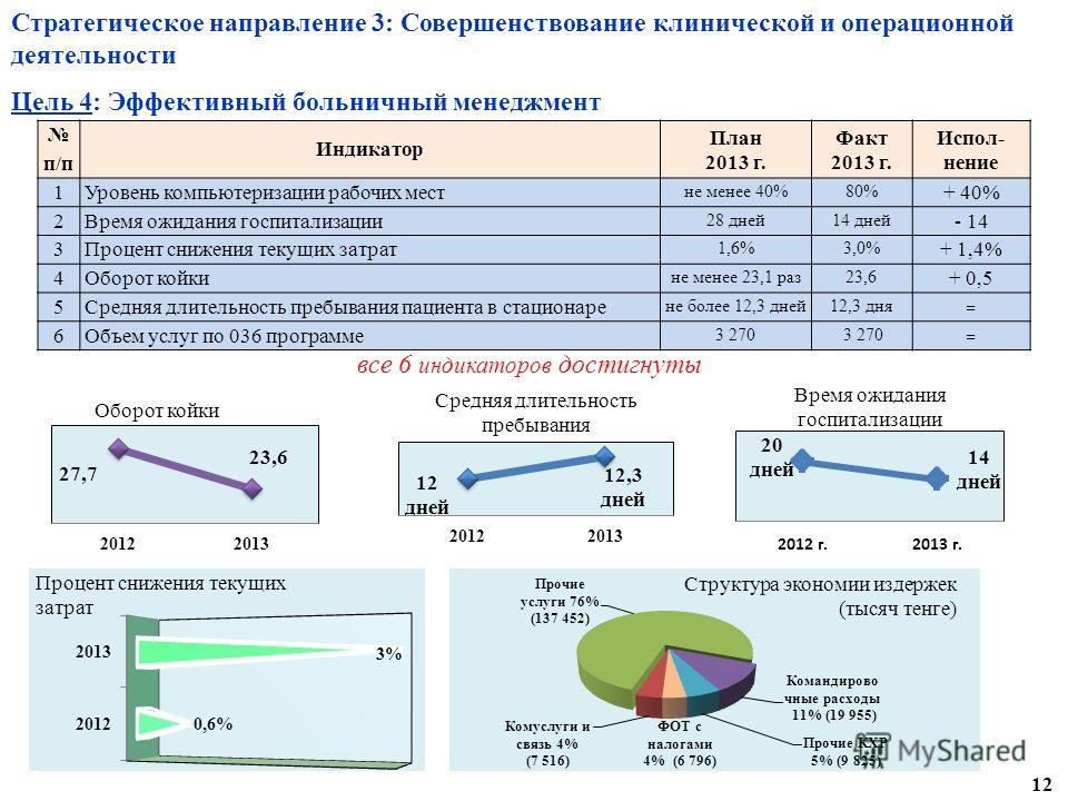 Стратегическое направление 3: Совершенствование клинической и операционной деятельности Цель 4: Эффективный больничный менеджмент п/п Индикатор План 2013 г. Факт 2013 г. Испол- нение 1Уровень компьютеризации рабочих мест не менее 40%80% + 40% 2Время