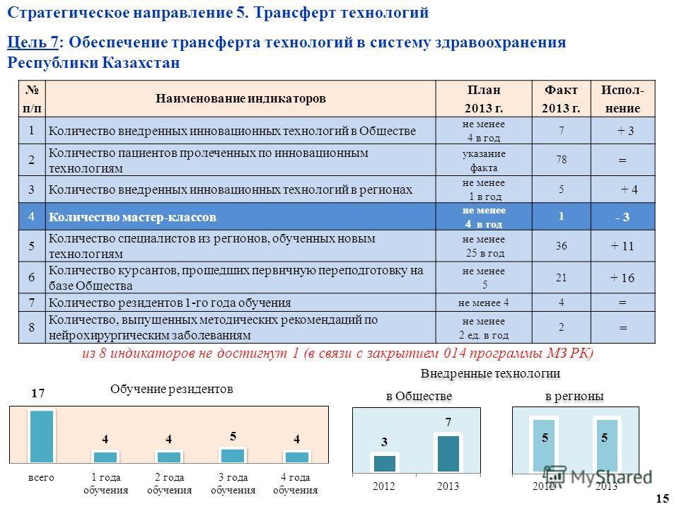 Стратегическое направление 5. Трансферт технологий Цель 7: Обеспечение трансферта технологий в систему здравоохранения Республики Казахстан п/п Наименование индикаторов План 2013 г. Факт 2013 г. Испол- нение 1 Количество внедренных инновационных техн