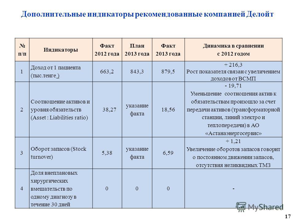 п/п Индикаторы Факт 2012 года План 2013 года Факт 2013 года Динамика в сравнении с 2012 годом 1 Доход от 1 пациента (тыс.тенге ) 663,2 843,3879,5 + 216,3 Рост показателя связан с увеличением доходов от ВСМП 2 Соотношение активов и уровня обязательств