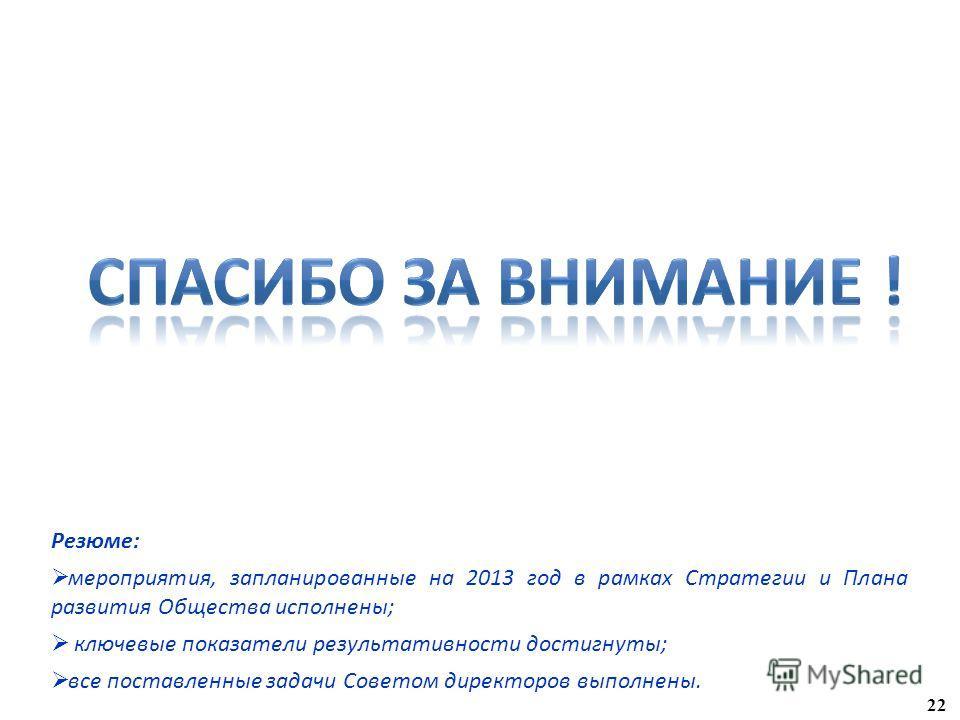 22 Резюме: мероприятия, запланированные на 2013 год в рамках Стратегии и Плана развития Общества исполнены; ключевые показатели результативности достигнуты; все поставленные задачи Советом директоров выполнены.