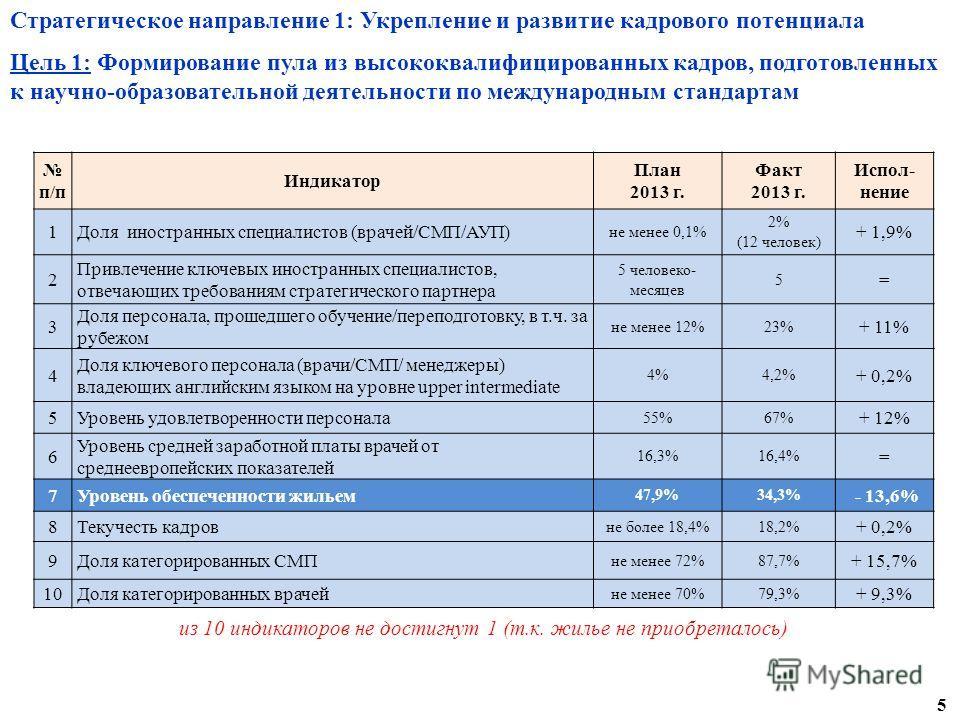 Стратегическое направление 1: Укрепление и развитие кадрового потенциала Цель 1: Формирование пула из высококвалифицированных кадров, подготовленных к научно-образовательной деятельности по международным стандартам п/п Индикатор План 2013 г. Факт 201