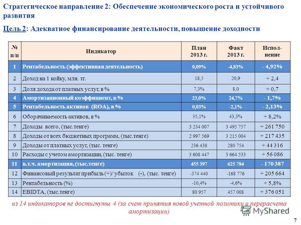 Стратегическое направление 2: Обеспечение экономического роста и устойчивого развития Цель 2: Адекватное финансирование деятельности, повышение доходности п/п Индикатор План 2013 г. Факт 2013 г. Испол- нение 1Рентабельность (эффективная деятельность)