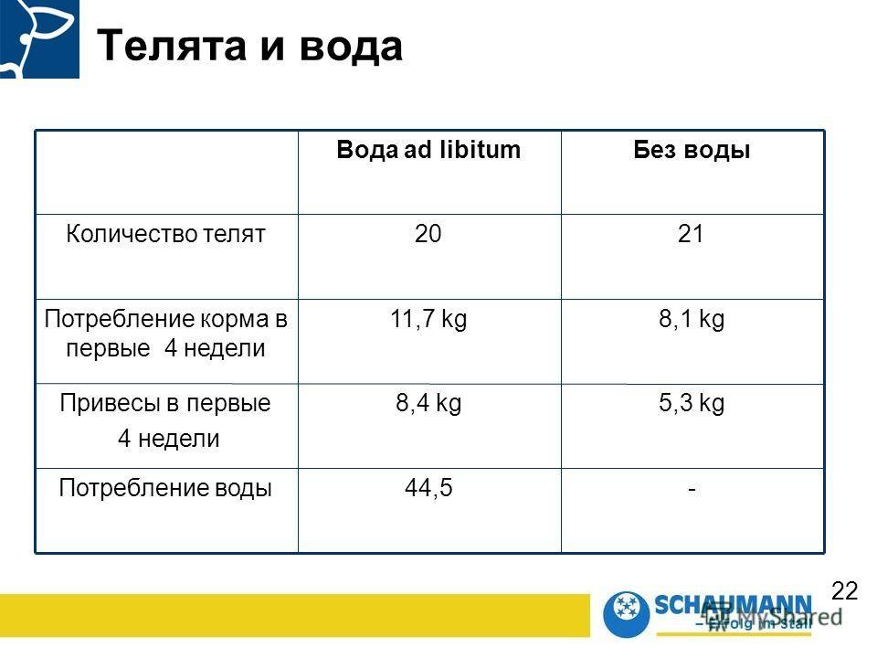 22 -44,5Потребление воды 5,3 kg8,4 kg Привесы в первые 4 недели 8,1 kg11,7 kg Потребление корма в первые 4 недели 2120Количество телят Без воды Вода ad libitum Телята и вода