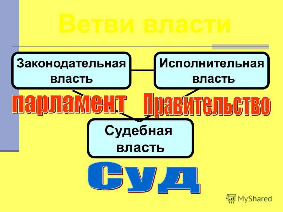 Ветви власти Законодательная власть Исполнительная власть Судебная власть