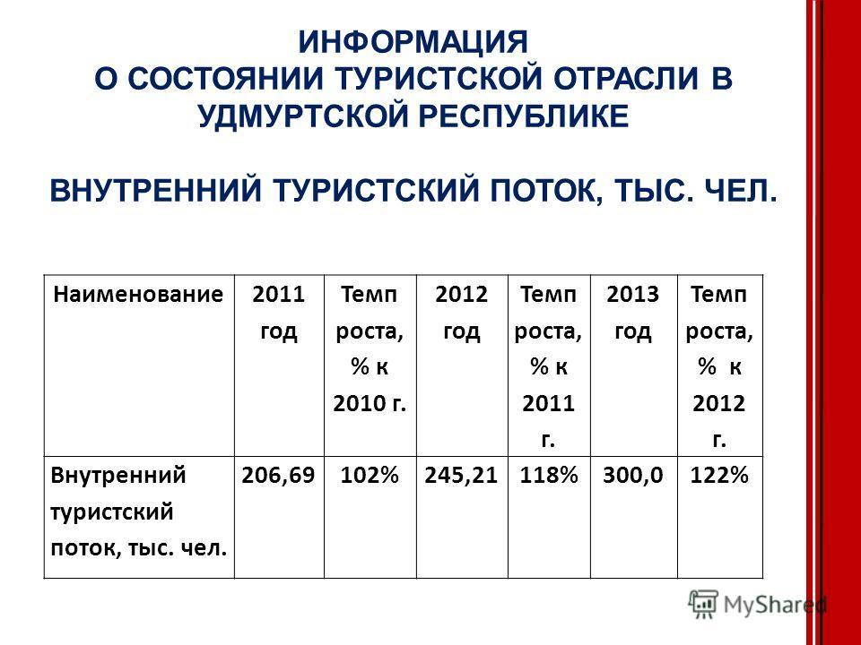 ИНФОРМАЦИЯ О СОСТОЯНИИ ТУРИСТСКОЙ ОТРАСЛИ В УДМУРТСКОЙ РЕСПУБЛИКЕ ВНУТРЕННИЙ ТУРИСТСКИЙ ПОТОК, ТЫС. ЧЕЛ. Наименование 2011 год Темп роста, % к 2010 г. 2012 год Темп роста, % к 2011 г. 2013 год Темп роста, % к 2012 г. Внутренний туристский поток, тыс.