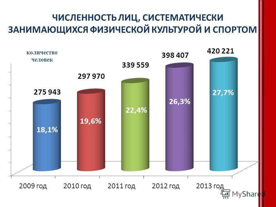 ЧИСЛЕННОСТЬ ЛИЦ, СИСТЕМАТИЧЕСКИ ЗАНИМАЮЩИХСЯ ФИЗИЧЕСКОЙ КУЛЬТУРОЙ И СПОРТОМ количество человек 18,1% 19,6% 22,4% 26,3% 27,7%