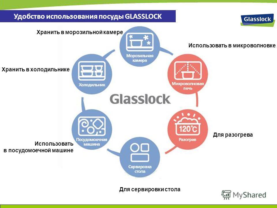 Для сервировки стола Хранить в холодильнике Хранить в морозильной камере Использовать в микроволновке Использовать в посудомоечной машине Для разогрева Удобство использования посуды GLASSLOCK