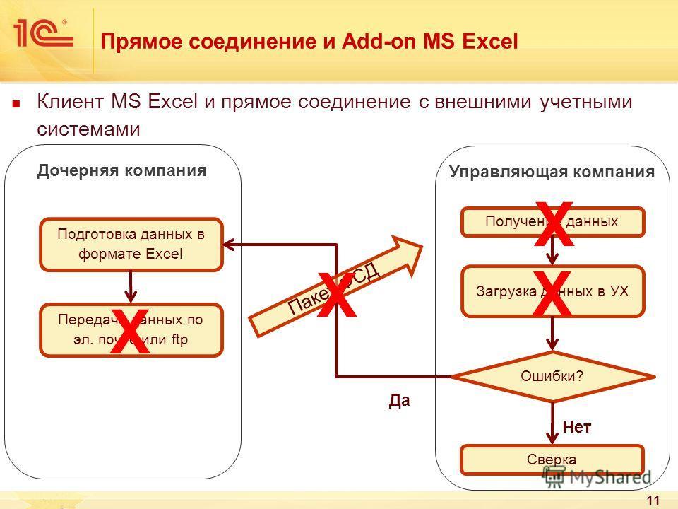 Прямое соединение и Add-on MS Excel 11 Клиент MS Excel и прямое соединение с внешними учетными системами Подготовка данных в формате Excel Передача данных по эл. почте или ftp Получение данных Загрузка данных в УХ Да Ошибки? Нет Сверка Дочерняя компа