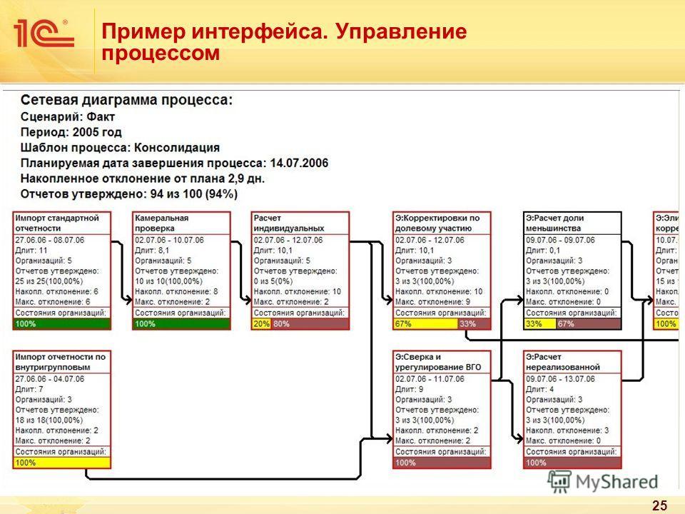 25 Пример интерфейса. Управление процессом