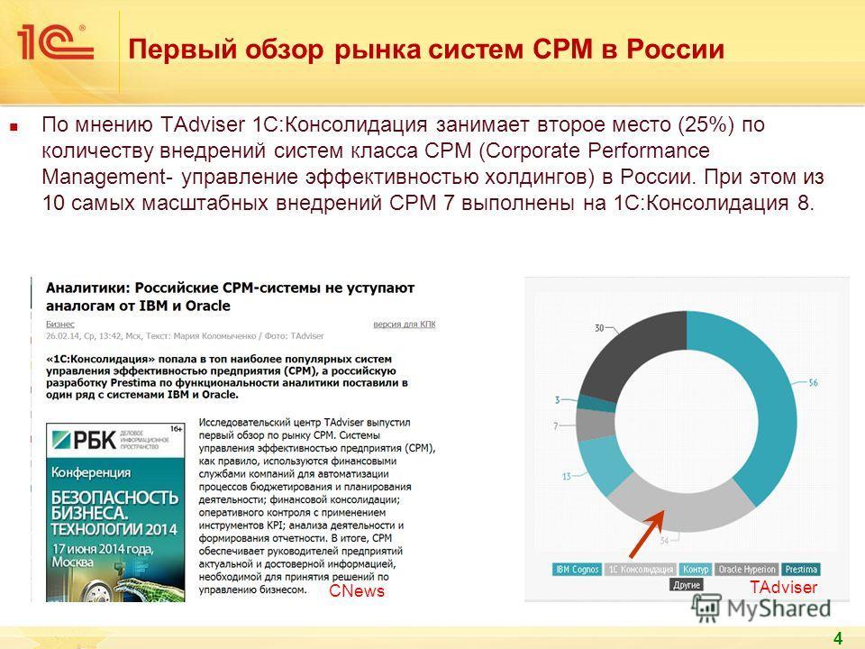 4 По мнению TAdviser 1С:Консолидация занимает второе место (25%) по количеству внедрений систем класса CPM (Corporate Performance Management- управление эффективностью холдингов) в России. При этом из 10 самых масштабных внедрений CPM 7 выполнены на