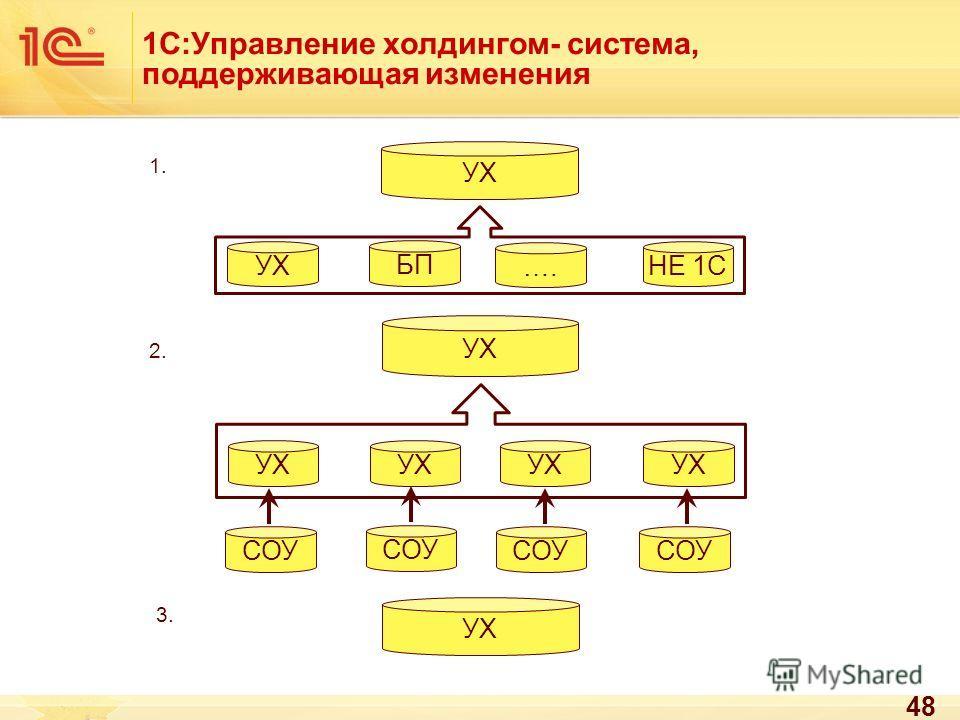 1С:Управление холдингом- система, поддерживающая изменения 48 УХ СОУ УХ БП …. НЕ 1С 1. 2. 3.