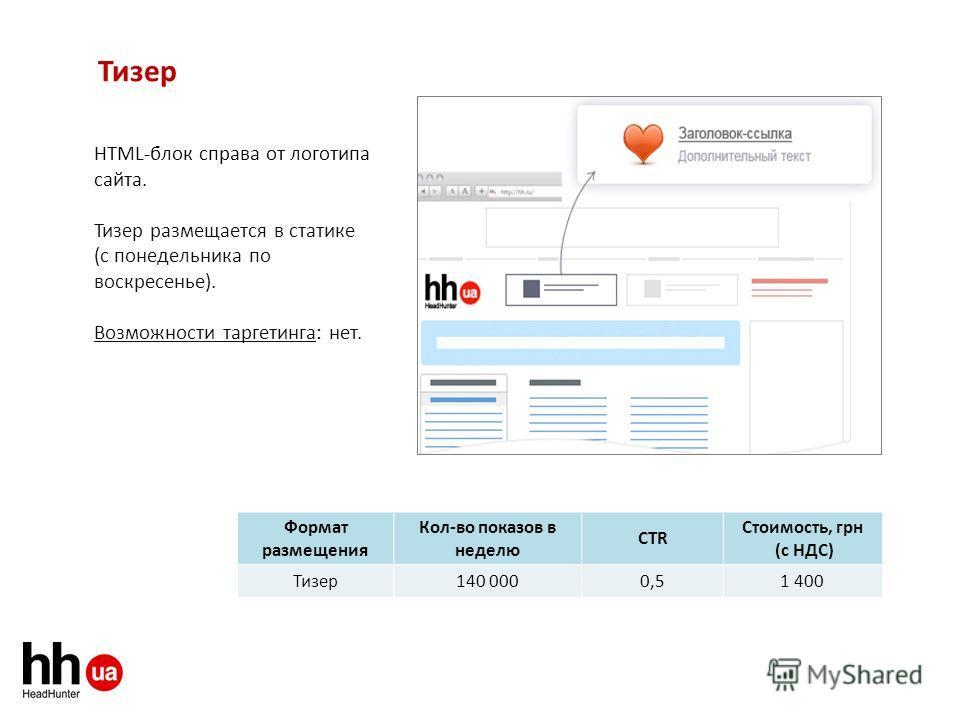 Тизер HTML-блок справа от логотипа сайта. Тизер размещается в статике (с понедельника по воскресенье). Возможности таргетинга: нет. Формат размещения Кол-во показов в неделю СTR Стоимость, грн (с НДС) Тизер 140 0000,51 400