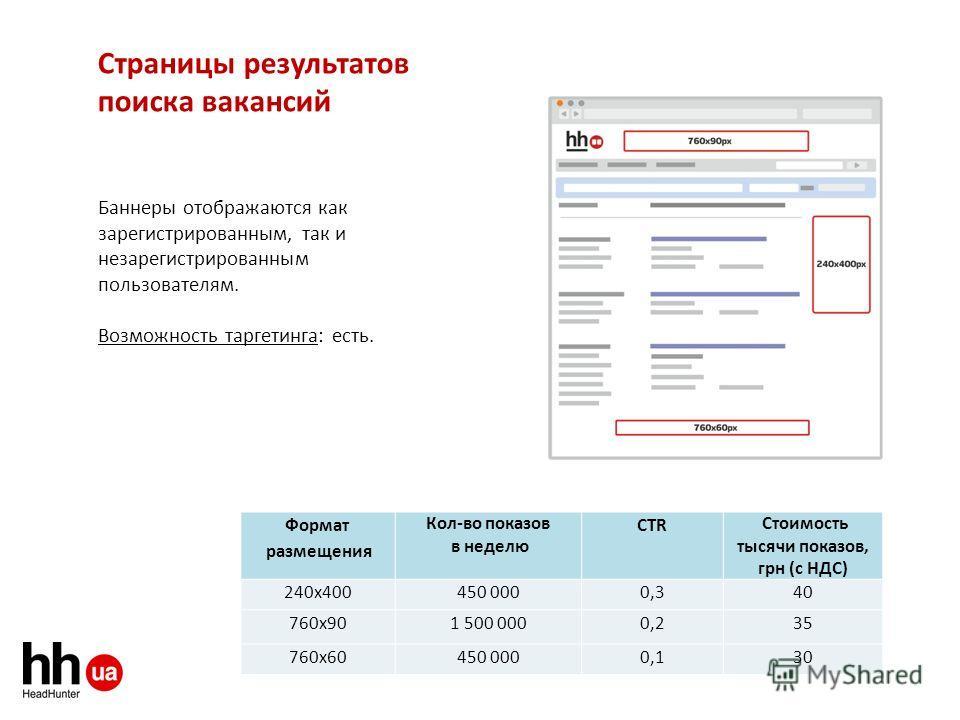Страницы результатов поиска вакансий Баннеры отображаются как зарегистрированным, так и незарегистрированным пользователям. Возможность таргетинга: есть. Формат размещения Кол-во показов в неделю CTR Стоимость тысячи показов, грн (с НДС) 240 х 400450