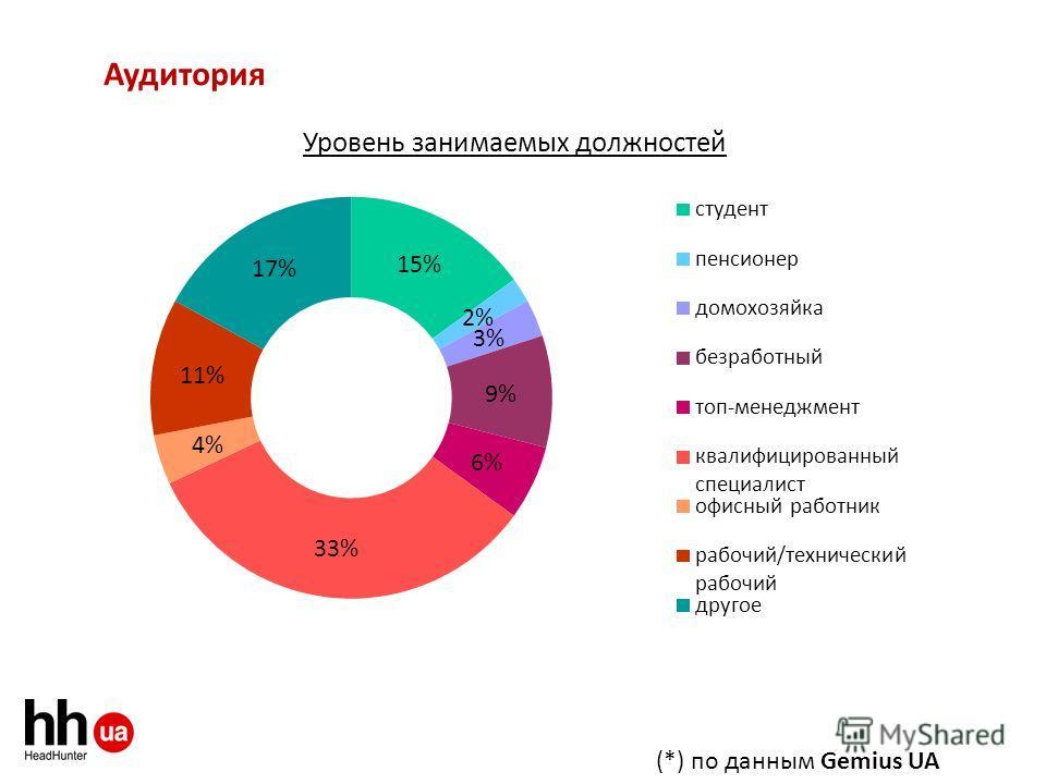 Аудитория (*) по данным Gemius UA