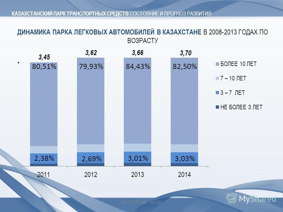 ДИНАМИКА ПАРКА ЛЕГКОВЫХ АВТОМОБИЛЕЙ В КАЗАХСТАНЕ В 2008-2013 ГОДАХ ПО ВОЗРАСТУ. КАЗАХСТАНСКИЙ ПАРК ТРАНСПОРТНЫХ СРЕДСТВ :СОСТОЯНИЕ И ПРОГНОЗ РАЗВИТИЯ ИСТОЧНИК: АКАБ