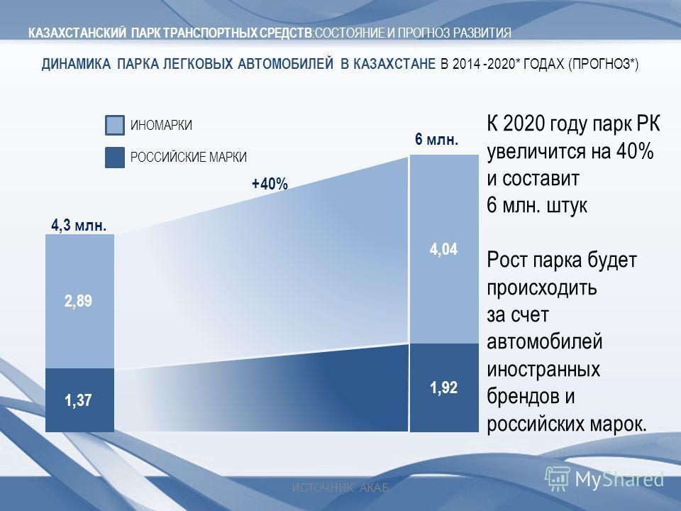 ДИНАМИКА ПАРКА ЛЕГКОВЫХ АВТОМОБИЛЕЙ В КАЗАХСТАНЕ В 2014 -2020* ГОДАХ (ПРОГНОЗ*) 4,3 млн. 6 млн. +40% К 2020 году парк РК увеличится на 40% и составит 6 млн. штук Рост парка будет происходить за счет автомобилей иностранных брендов и российских марок.