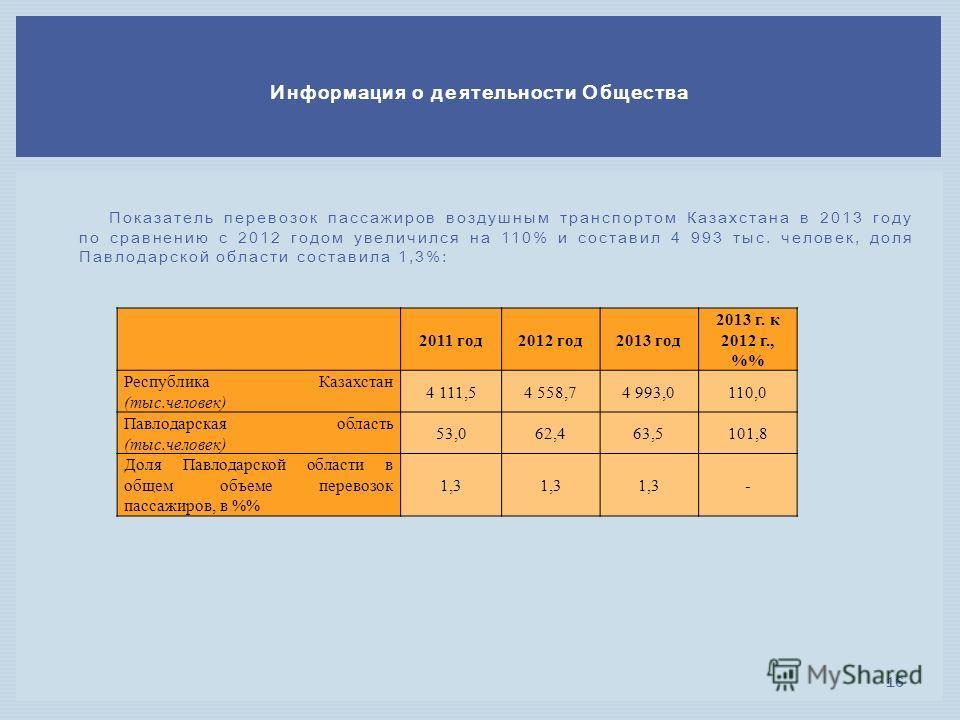Показатель перевозок пассажиров воздушным транспортом Казахстана в 2013 году по сравнению с 2012 годом увеличился на 110% и составил 4 993 тыс. человек, доля Павлодарской области составила 1,3%: Информация о деятельности Общества 16 2011 год 2012 год