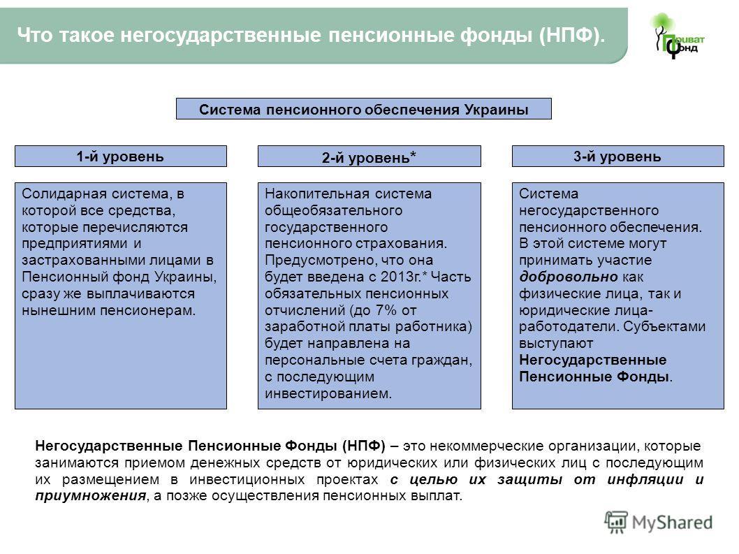 Что такое негосударственные пенсионные фонды (НПФ). Система пенсионного обеспечения Украины 1-й уровень 2-й уровень * 3-й уровень Солидарная система, в которой все средства, которые перечисляются предприятиями и застрахованными лицами в Пенсионный фо