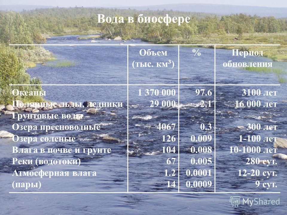 Вода в биосфере Объем (тыс. км 3 ) %Период обновления Океаны Полярные льды, ледники Грунтовые воды Озера пресноводные Озера соленые Влага в почве и грунте Реки (водотоки) Атмосферная влага (пары) 1 370 000 29 000 4067 126 104 67 1.2 14 97.6 2.1 0.3 0