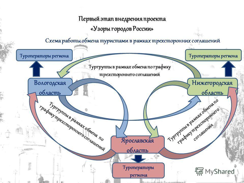 России» Схема работы
