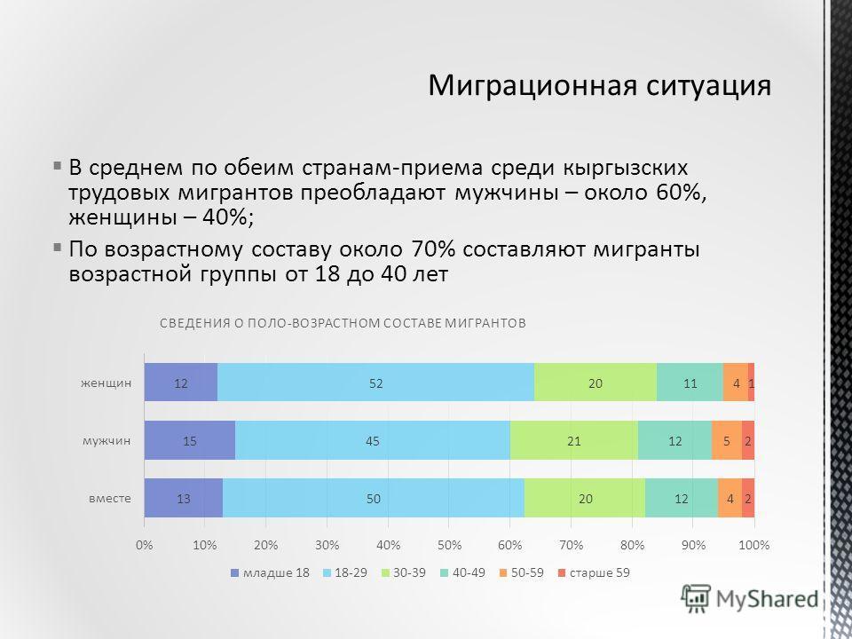 В среднем по обеим странам-приема среди кыргызских трудовых мигрантов преобладают мужчины – около 60%, женщины – 40%; По возрастному составу около 70% составляют мигранты возрастной группы от 18 до 40 лет