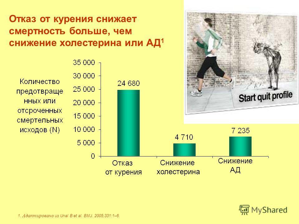 Отказ от курения снижает смертность больше, чем снижение холестерина или АД 1 1. Адаптировано из Unal B et al. BMJ. 2005;331:1–6. Отказ от курения Снижение холестерина Снижение АД